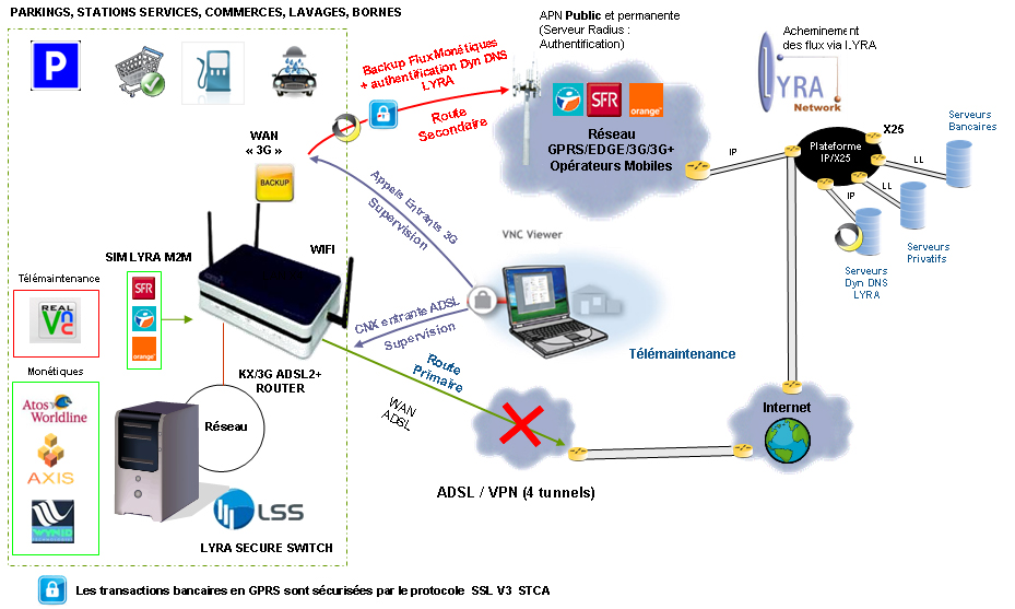ADSL / BACKUP 3G multi-flux