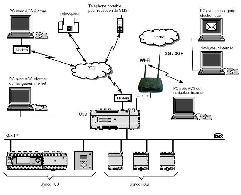 Centrale de communication SIEMENS