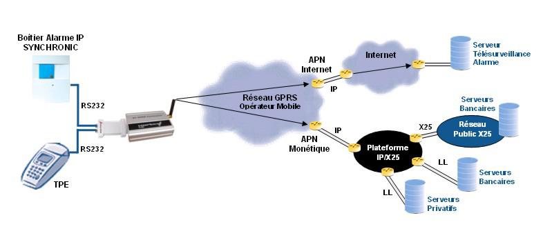 Mutualisation des flux : TPE et alarme connectés