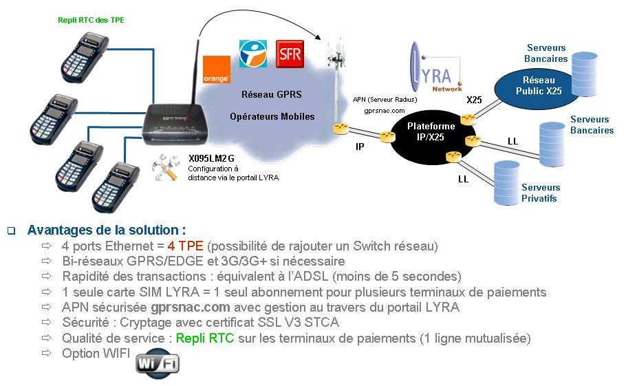 TERMINAUX ETHERNET EN GPRS / 3G