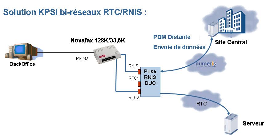 Commande de médicaments auprès des répartiteurs pharmaceutiques par modem analogique 56K ou Numéris