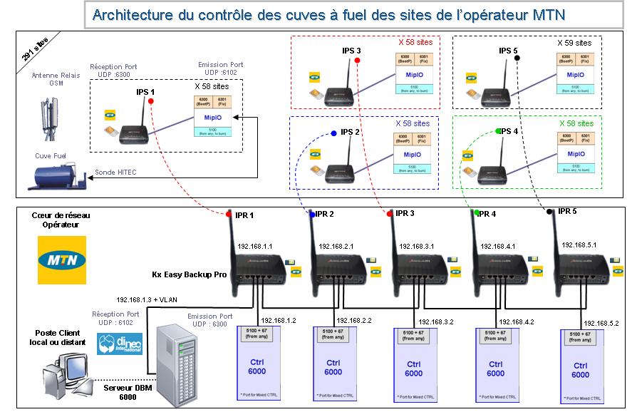 Architecture de contrôle des cuves à fuel des sites de l'opérateur MTN