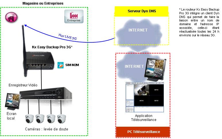 Système d'alarme connecté en 3G